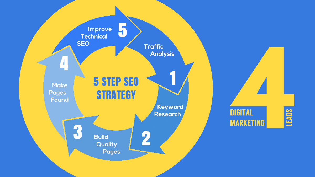 5 Step SEO strategy infographic for small business. Traffic Analysis, Keyword Research, Build Quality Pages, Make Pages Found and Improve Technical SEO.